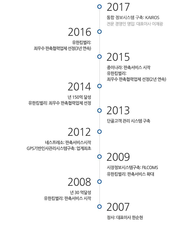 CBD_회사소개_연혁